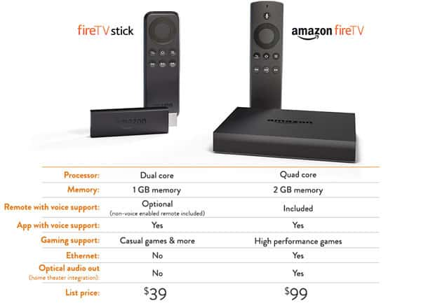 Amazon Fire TV vs Amazon Fire TV Stick